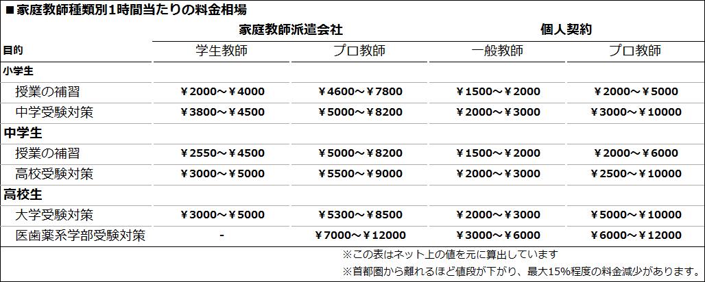家庭教師の種類別料金相場表
